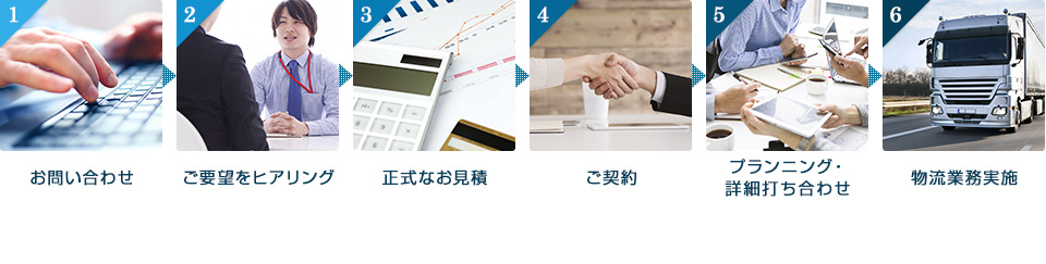 お問い合わせ~物流業務実施まで、簡単6ステップ!!
